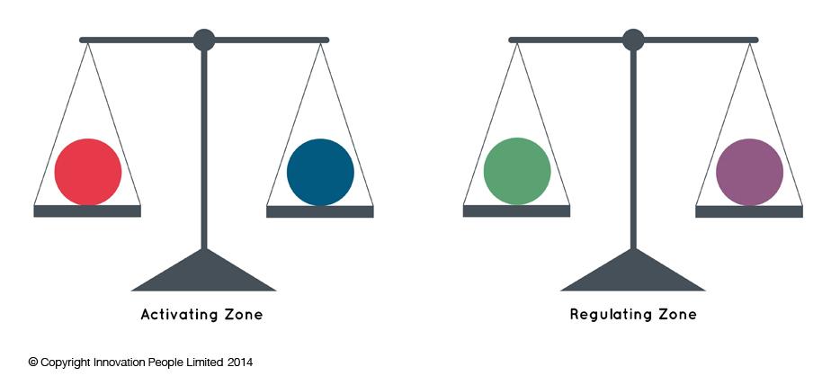 Activating and Regulating Zones